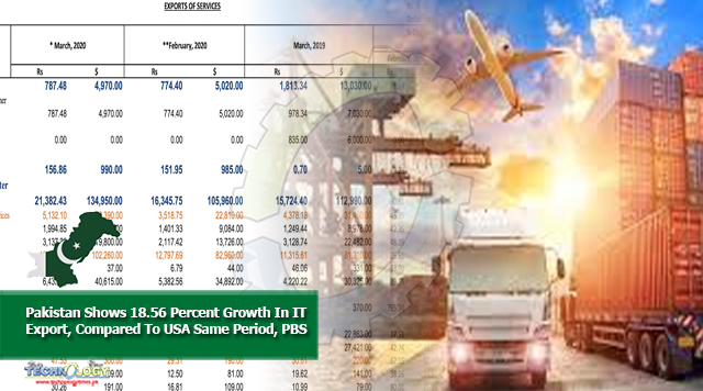 Pakistan Shows 18.56 Percent Growth In IT Export, Compared To USA Same Period, PBS