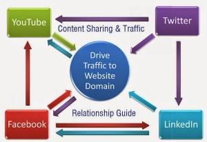 Maximum Traffic through social media