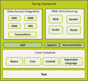 Introduction To Spring Framework & Spring MVC