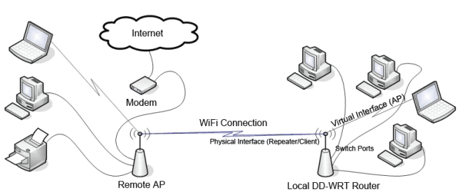 How to Extend WiFi Connection Range Using an Old Router