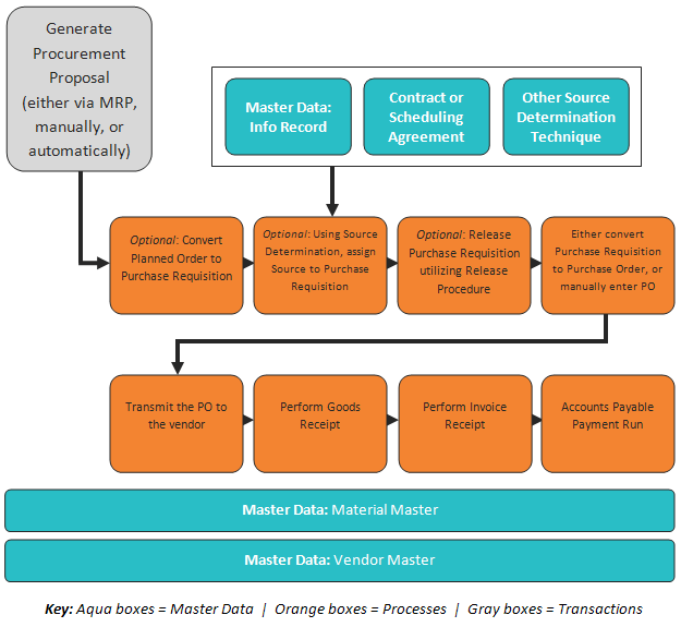 Sap Materials Management Mm Module Overview