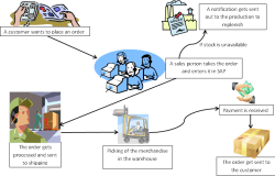 What is Proof of Delivery (POD) Process in SAP?