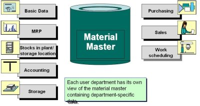 How to extend material to a new storage location - SAP MM