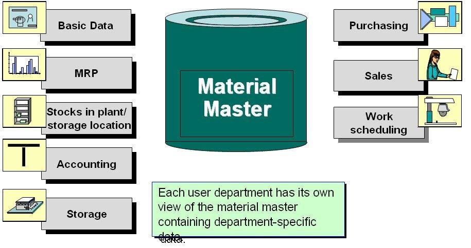 Master thesis data storage materials