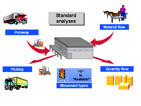 SAP Warehouse Management System (WMS) Concept