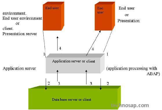 SAP R3 Architecture Hardware view