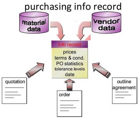 sap purchasing info records