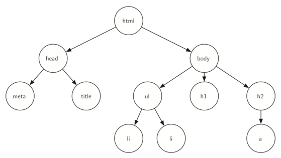 Implementation of Binary Search Trees in Python (Part 1)