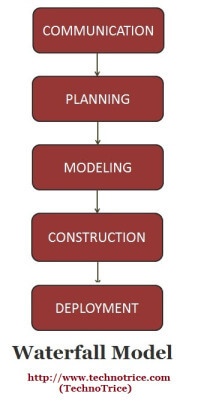Waterfall Model in Software Engineering - SDLC