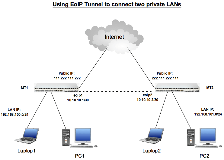 network diagram vpn tunnel 1992 dodge dakota tail light wiring using eoip to connect private lans across internet – techonia