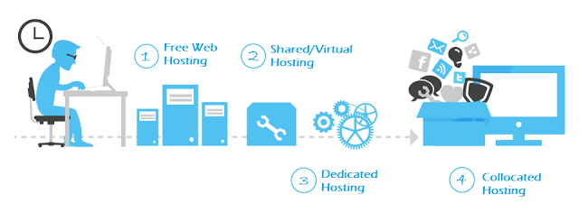 Image of 16 Helpful Tips To Choose Best Web Hosting Services