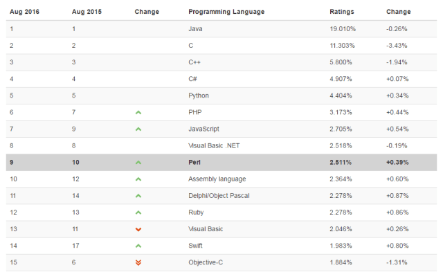 image: 15 Best Programming Languages You Should Know in 2016
