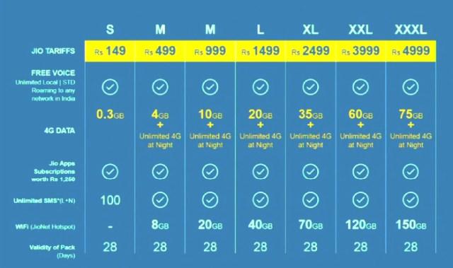 Relaince Jio Prime membership, Jio 4G Prime Membership registration