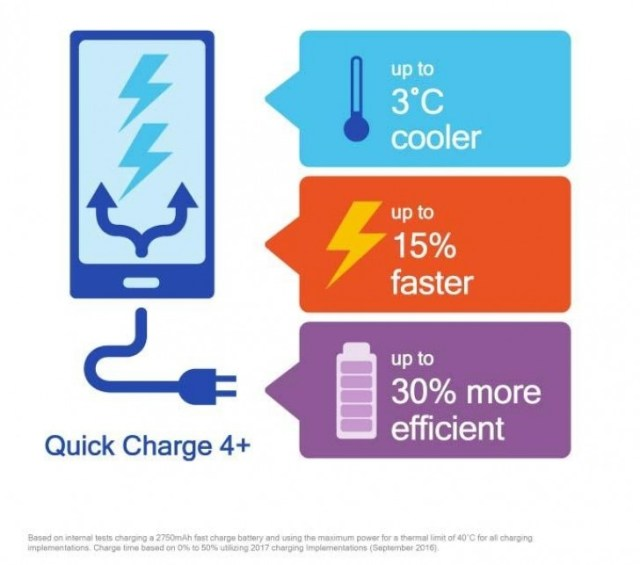 Qualcomm announced faster Quick Charge 4+