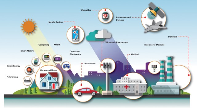 What is the IoT - Techonology