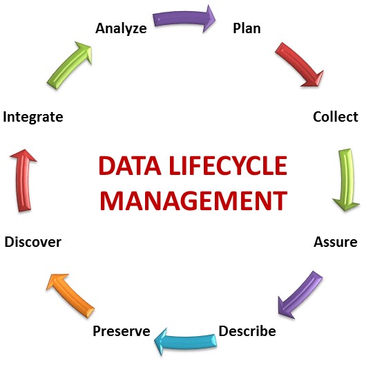 Data management Risk Governance Tips for your Business