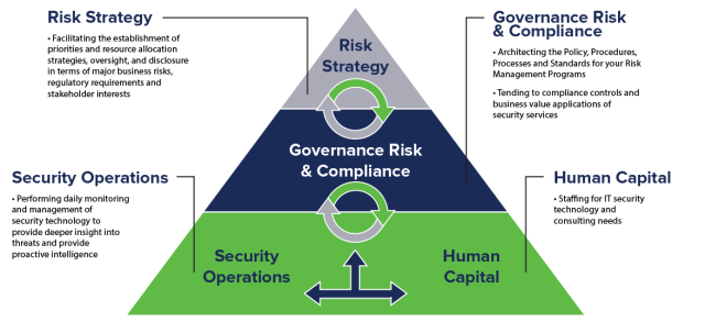 outsourcing Risk Governance Tips for your Business