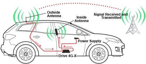 Car Signal Booster Work How Do Vehicle Cell Phone Boosters Work?