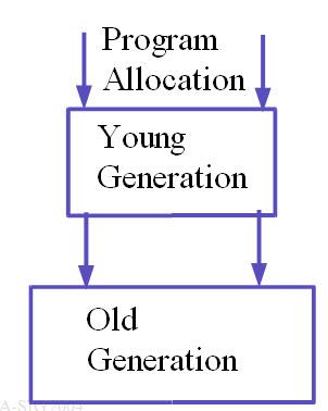 JVM structure