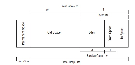 HotSpot JVM heap layout