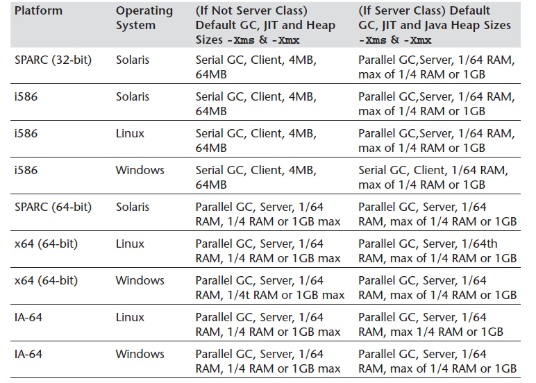 Summary of Choices Made by a Java 5 and Later HotSpot VM