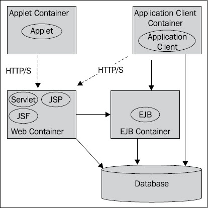 JEE Container