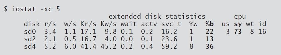monitor disk I/O utilization