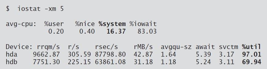 monitor disk I/O utilization and system or kernel CPU utilization on Linux