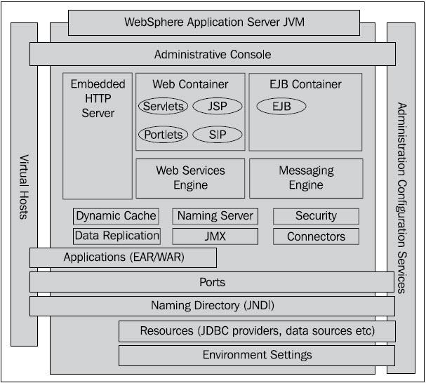 jvm architecture diagram worcester greenstar ri boiler wiring websphere overview techpaste com basic was