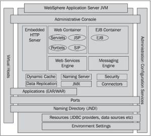 Websphere jvm architecture overview  TechPasteCom