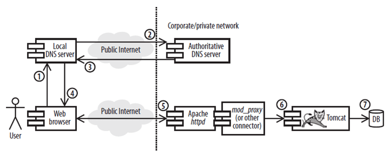 Tomcat cluster configuration steps - TechPaste Com