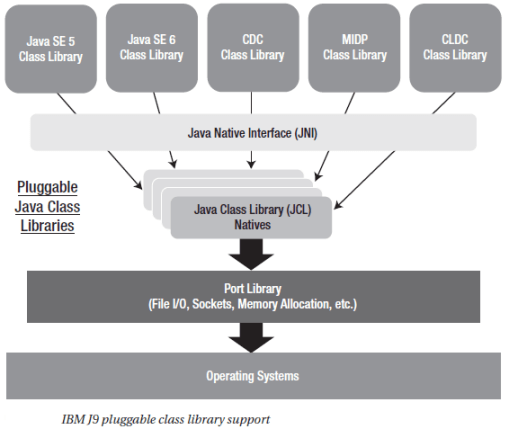 IBM J9 pluggable class library support