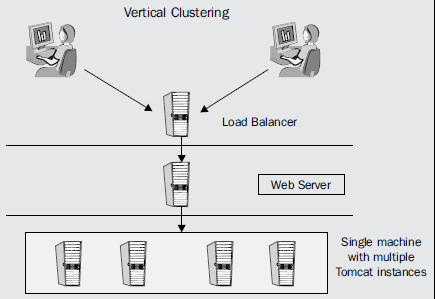 Vertical Clustering Tomcat