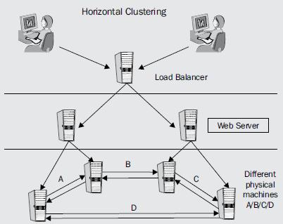 Horizontal Clustering Tomcat