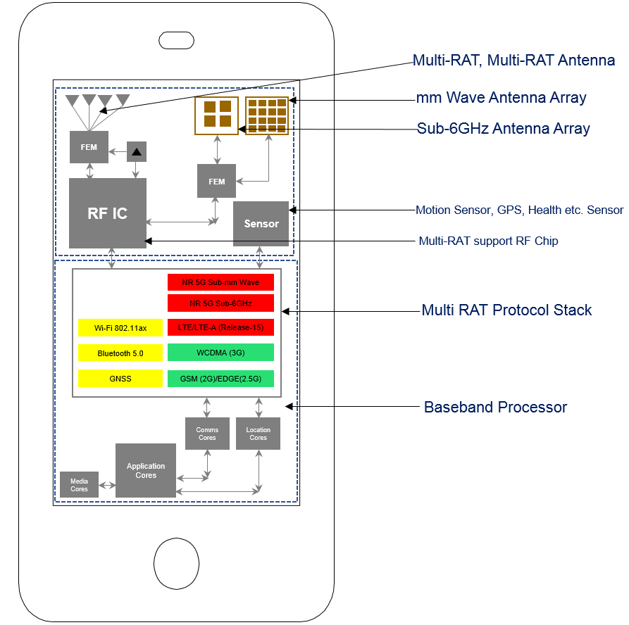 hight resolution of baseband processing