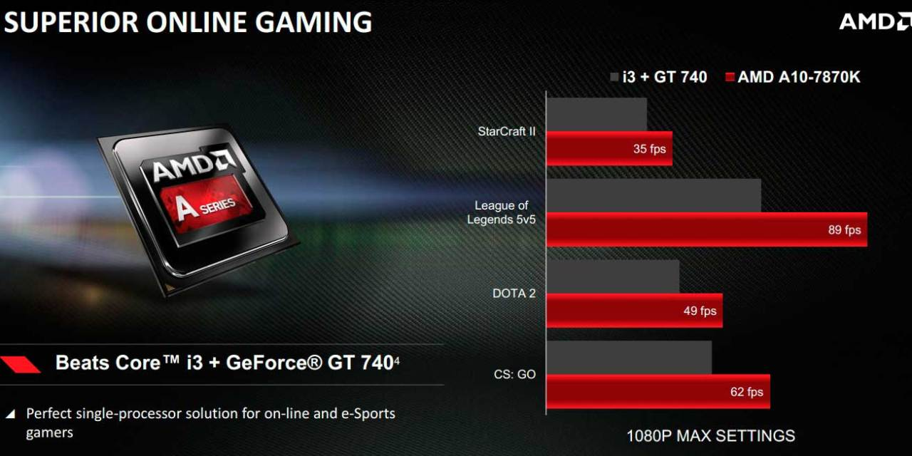 AMD Releases Godavari A10-7870K APU: Aimed for Competitive Gamers