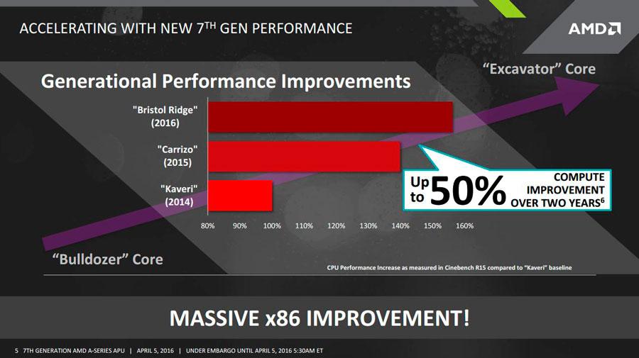"""AMD 7th Gen FX """"Bristol Ridge"""" Releasing This Computex 2016"""