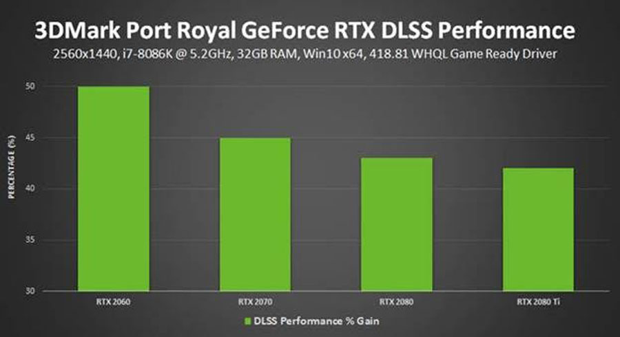 3DMark Port Royal DLSS PR (2)