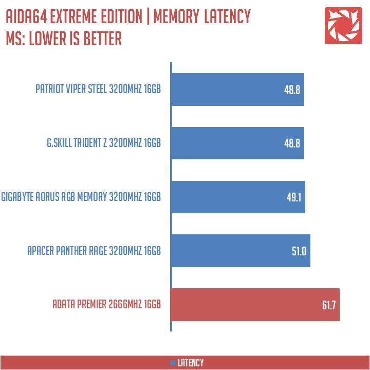ADATA Premier DDR4 Benchmark (4)