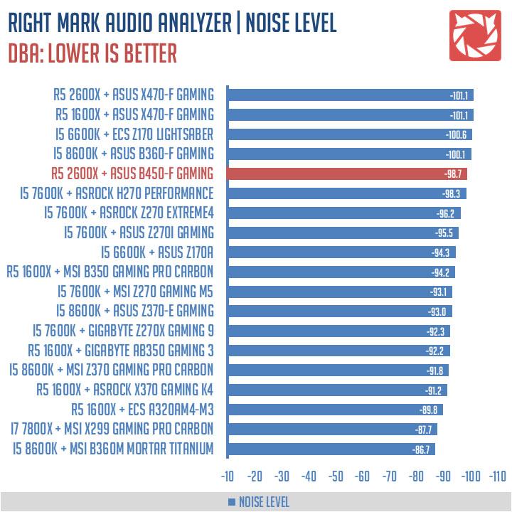 ASUS ROG Strix B450-F Gaming Benchmark (9)
