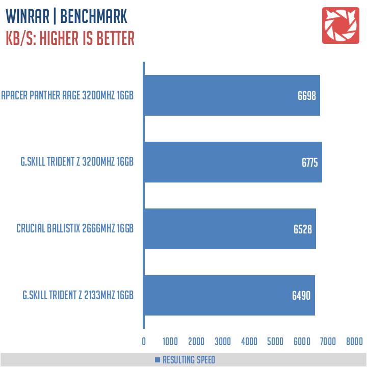 Apacer Panther Rage RGB 3200Mhz Benchmark (7)