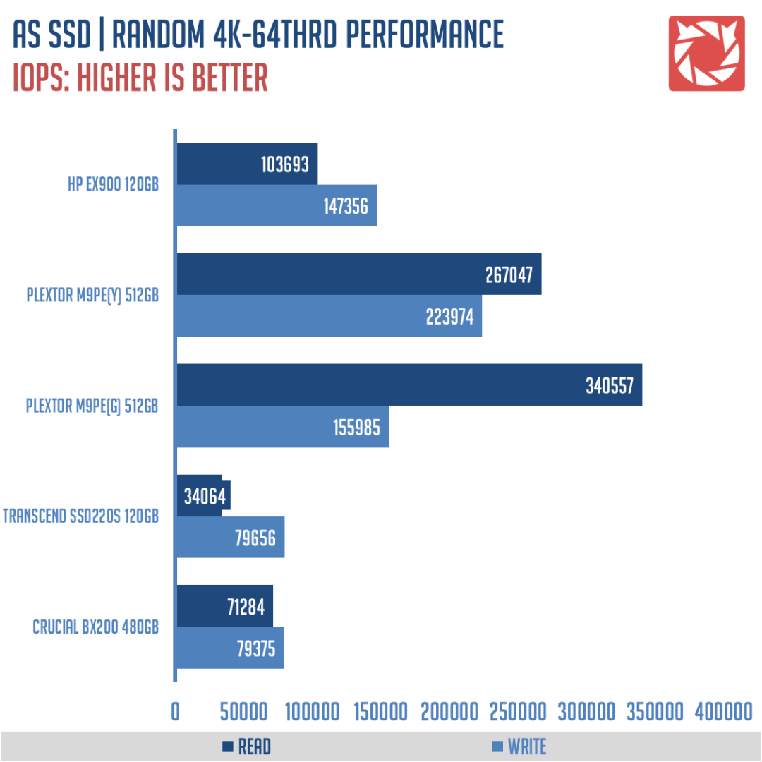 HP EX900 SSD Benchmarks (3)