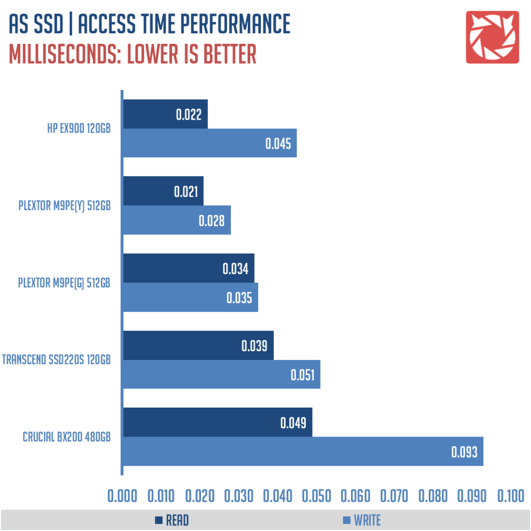 HP EX900 SSD Benchmarks (4)