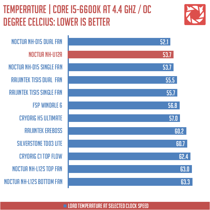 Noctua NH-U12A Tower CPU Cooler Benchmarks (4)