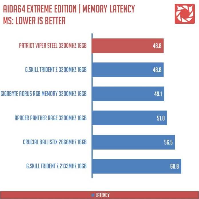 Patriot Viper Steel RAM 3200MHz Benchmarks (3)
