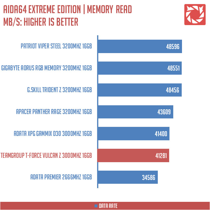 TeamGroup T-Force Vulcan Z 3000MHZ Benchmarks (4)
