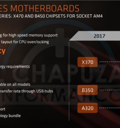 no amd technical document we read tells us what xfr 2 0 enhanced is and how it s different from xfr 2 0 separately listed in that table  [ 1567 x 786 Pixel ]