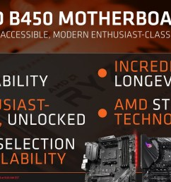 the rest of the b450 s feature set is identical to that of the b350 the chipset is wired to the am4 soc over a pci express gen 3 0 x4 link  [ 1712 x 960 Pixel ]