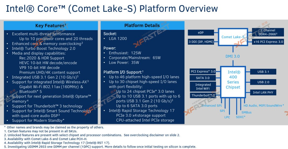 medium resolution of the platform diagram put out in another slide junks the idea of an on package mcm of the processor and pch dies which was likely ripped off from the ice