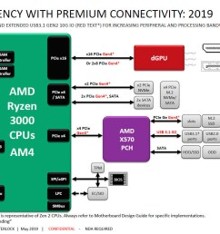 update may 21st there is also information on the x570 chipset s tdp update may 23rd hkepc posted what looks like an official amd slide with a  [ 1534 x 861 Pixel ]